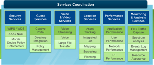 Network Services Diagram